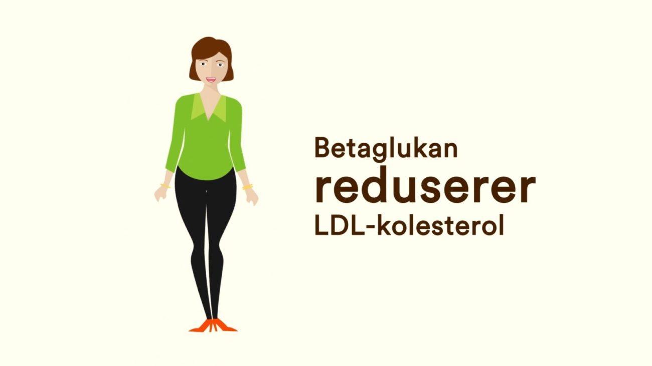 """Tekstplakat: """"Betaglukan reduserer LDL-kolesterolet"""""""